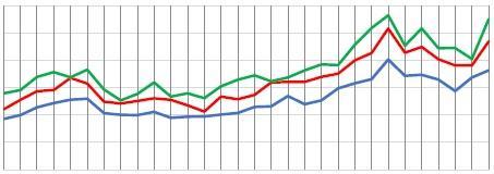 Graph internet